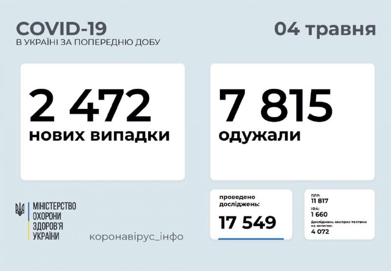 За минулу добу 60 нових випадків COVID-19 зафіксовано в Сумській області
