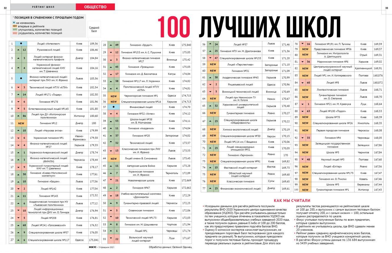 У ТОП-100 кращих шкіл України всього одна з Сумщини